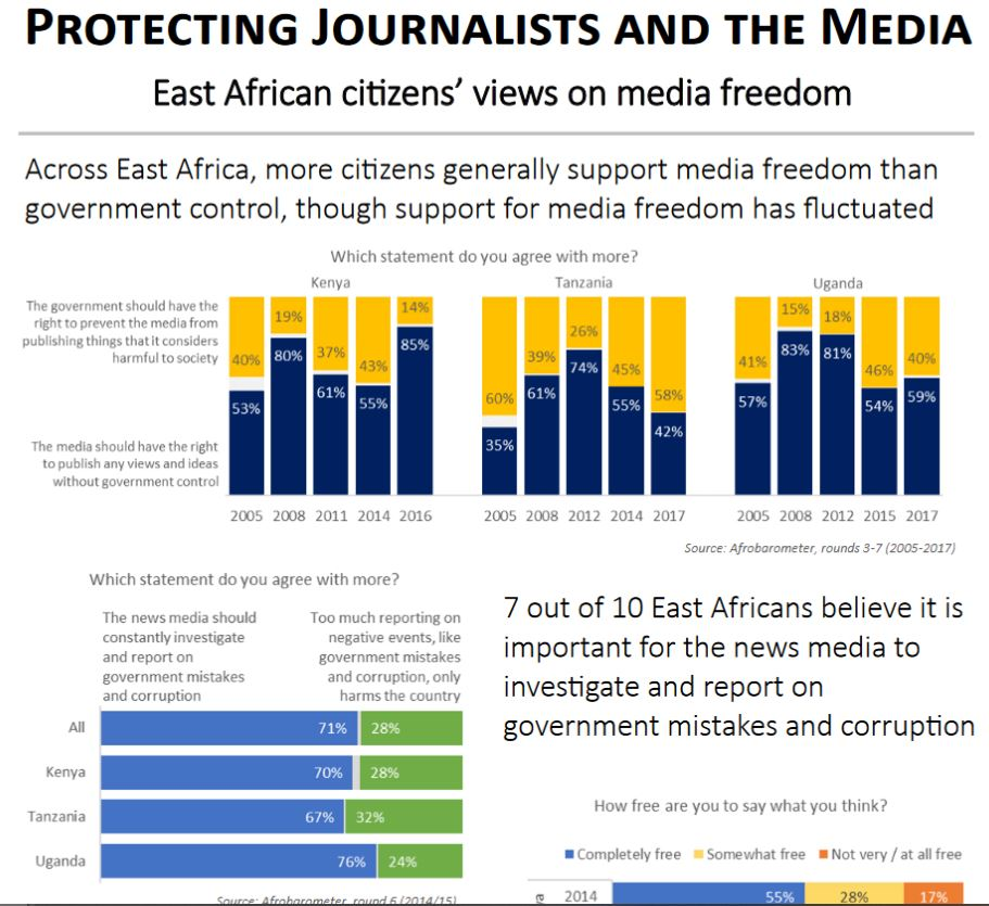 Protecting journalists and the media: East African citizens' views on media freedom